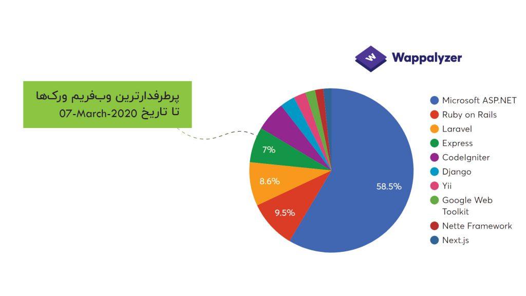 پرطرفدارترین وب فریم ورکها