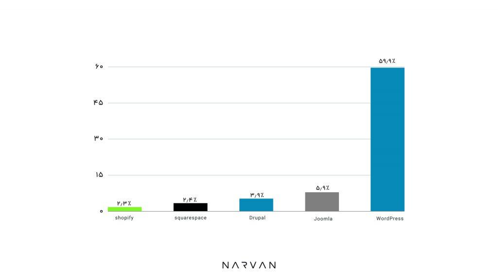 آمار و نمودار محبوبیت وردپرس نسبت به جوملا و سایر CMSها