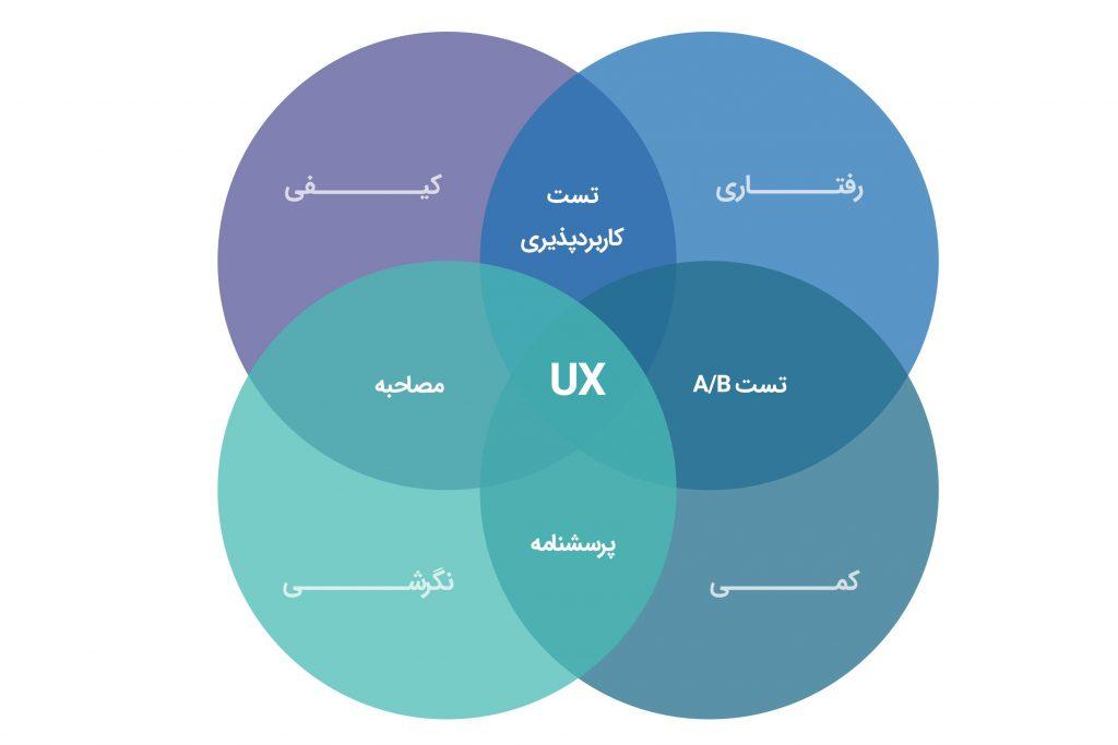 روشهای مختلف تجربه کاربری